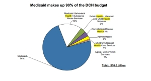 Mediciad is 90% of DCH Budget